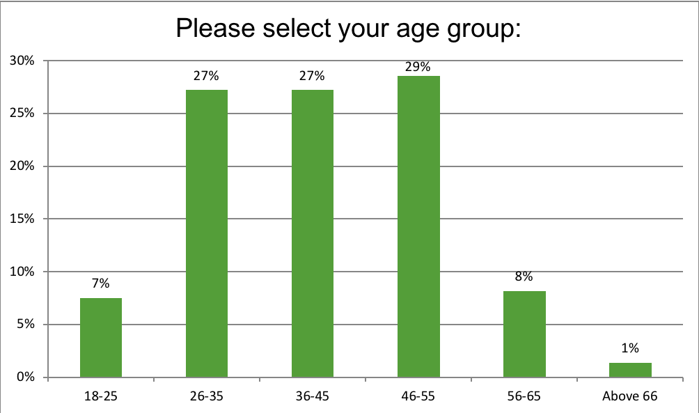 Renewal Institute Loyalty Survey Results May2018? Age?