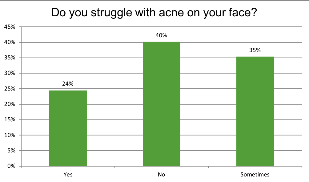 Renewal Institute Loyalty Survey Results May2018? Do You Struggle with Acne?