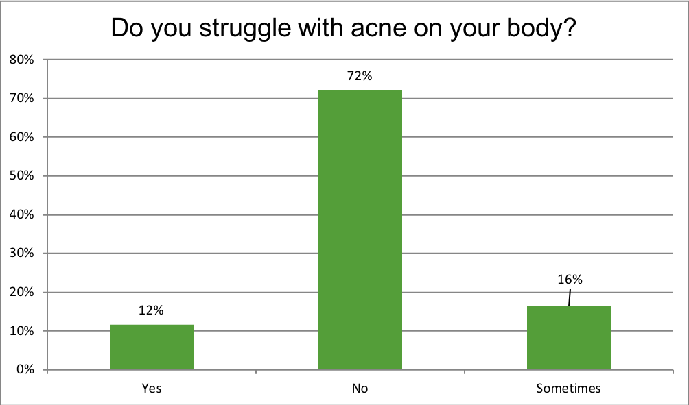 Renewal Institute Loyalty Survey Results May2018? Do You Struggle with Acne on your Body?