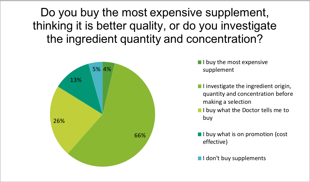 Renewal Institute Loyalty Survey Results July2018? How do you decide which supplements to buy?