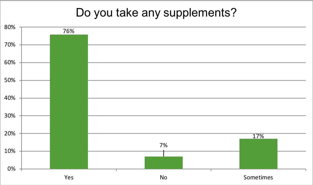 Renewal Institute Loyalty Survey Results July2018? Do you take supplements?