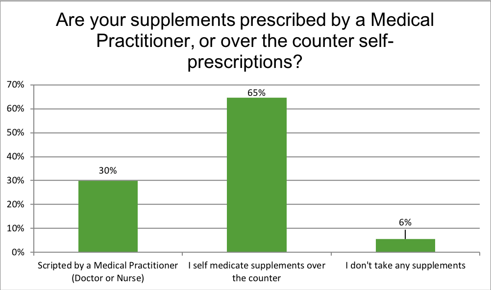 Renewal Institute Loyalty Survey Results July2018? Are your supplements prescribed?