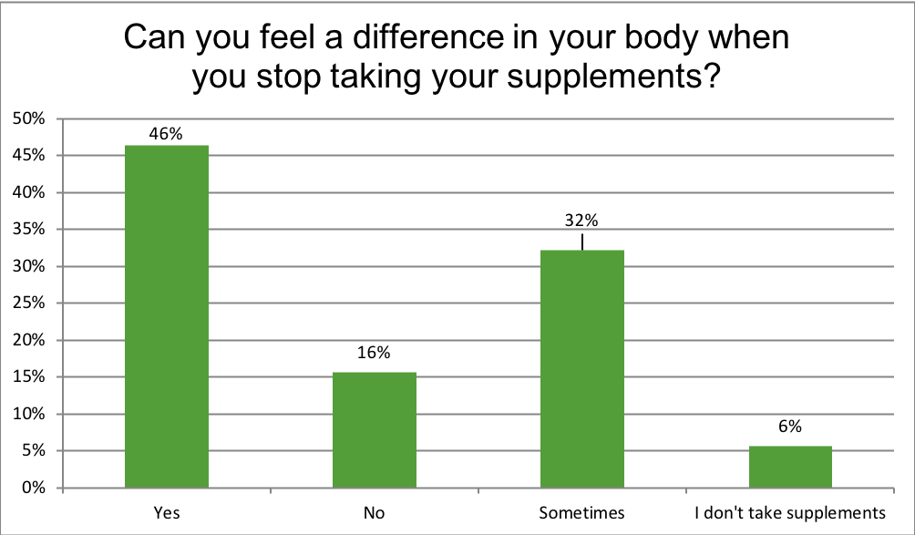 Renewal Institute Loyalty Survey Results July2018?Can you feel a difference with you stop taking supplements?