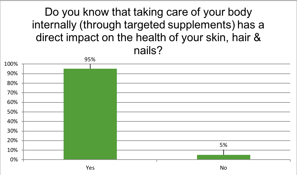 Renewal Institute Loyalty Survey Results July2018? Taking care of your body internlly helps skin, hair &nails?