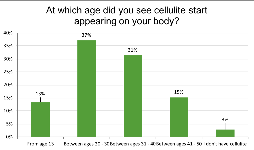 Renewal Institute Loyalty Survey Results April2018 At Which Age Did You Notice Cellulite?