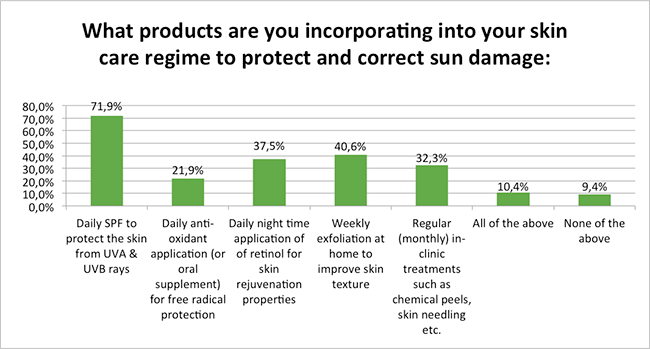 Skin-Renewal-Sun-Damage-Survey-Jan17-What-Products-Are-You-Using?