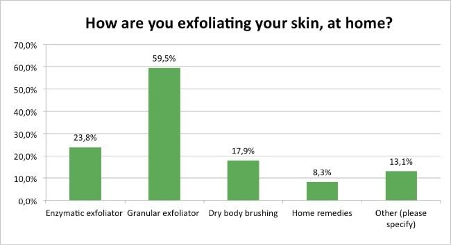 Skin-Renewal-Loyalty-Survey-April-How-Are-You-Exfoliating-At-Home?