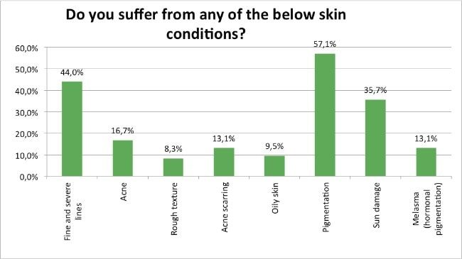 Skin-Renewal-Loyalty-Survey-April-Skin-Conditions?