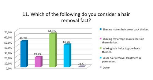 Which of the following do you consider a hair removal fact
