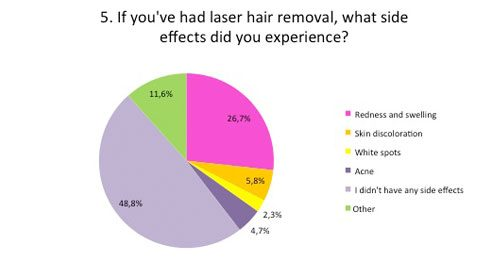 If you had laser hair removal what side effects did you experience