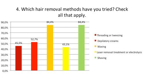 Which hair removal methods have you tried