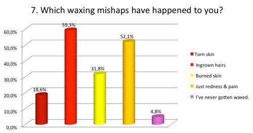 Which waxing mishaps have happened to you