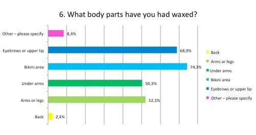What body parts have you had waxed