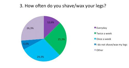 How often do you shave or wax your legs
