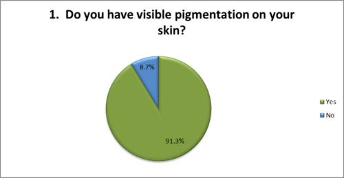 Visible pigmentation on skin