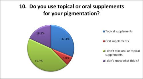 Use topical of oral supplements for pigmentation