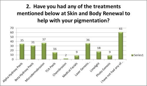 Treatments at skin renewal to help pigmentation> </p> <p>  <img src=