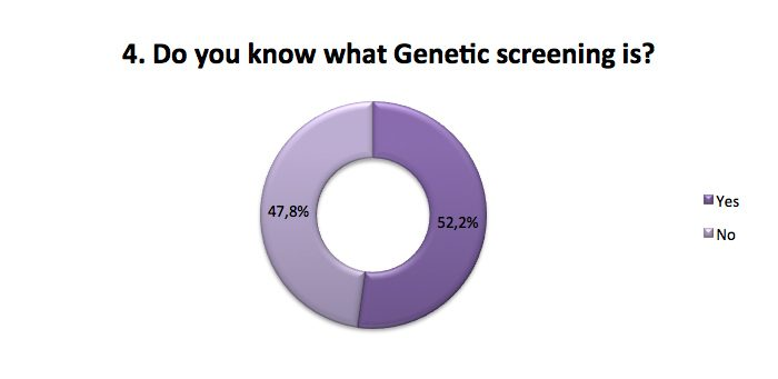 Know what Genetic screening is