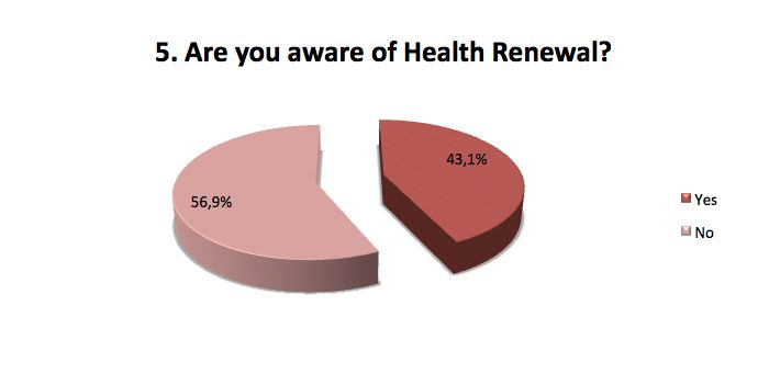Are you aware of Health Renewal