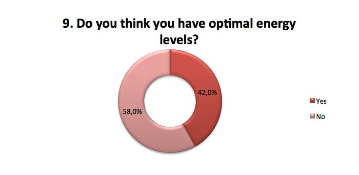 Do you have optimal energy levels