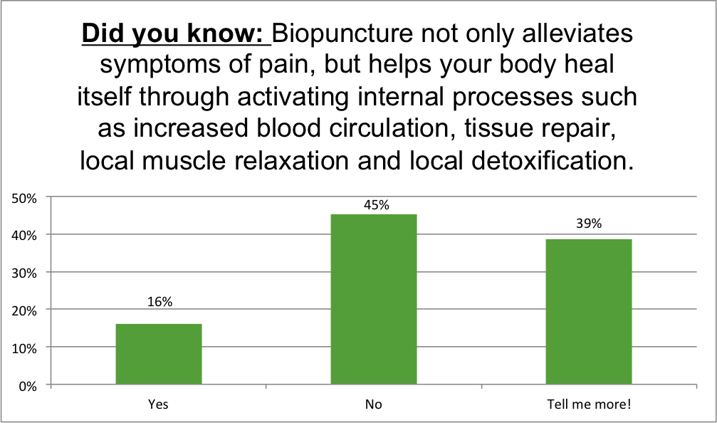 Renewal Institute Loyalty Survey Results Mar2018 Did you know about Biopunture.2