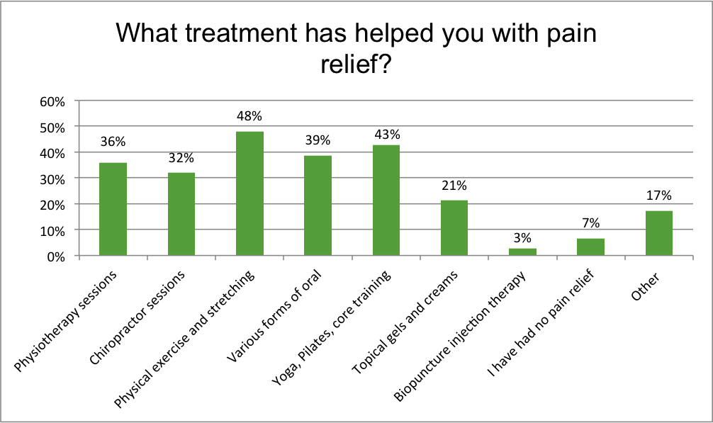 Renewal Institute Loyalty Survey Results Mar2018 What treatment has helped with Pain relief?