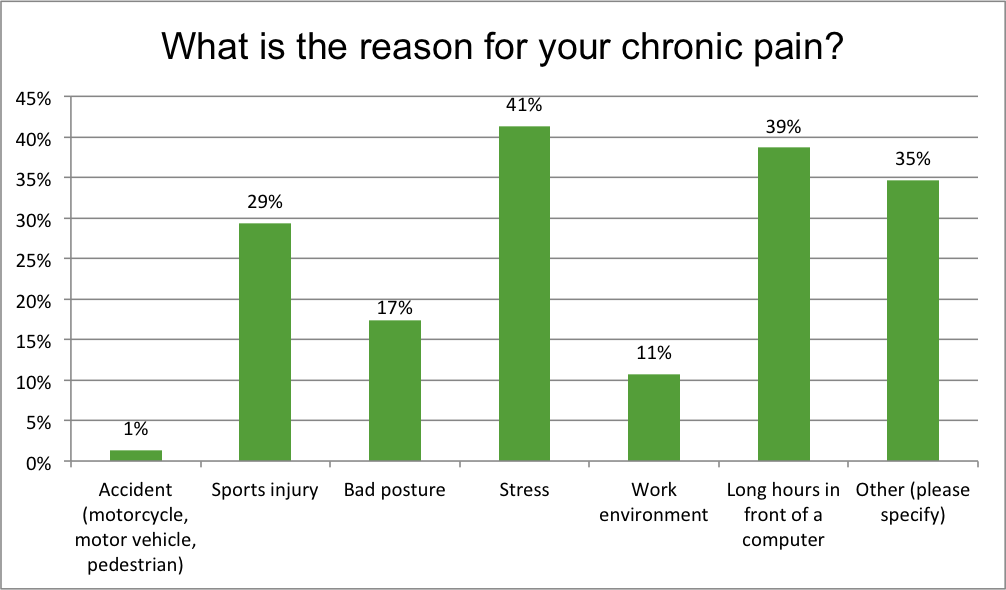 Renewal Institute Loyalty Survey Results Mar2018 What Caused your chronic Pain?