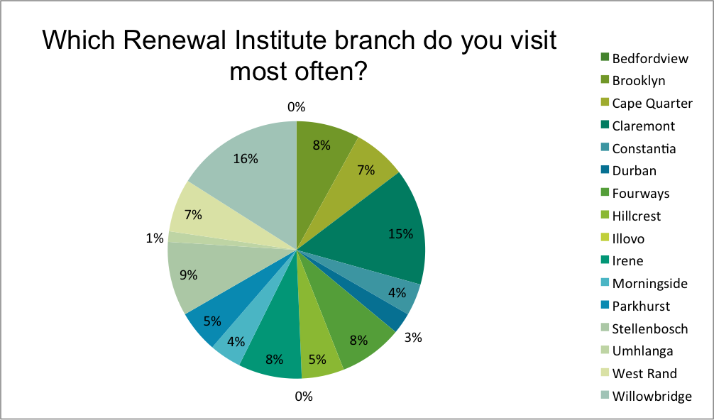Renewal Institute Loyalty Survey Results Mar2018 Which is your homebranch?