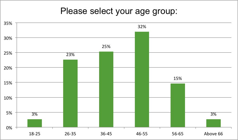 Renewal Institute Loyalty Survey Results March2018 What is your age?