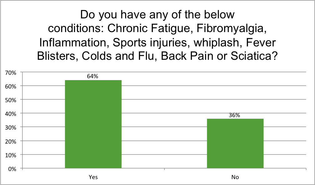 Pain relief survey 5